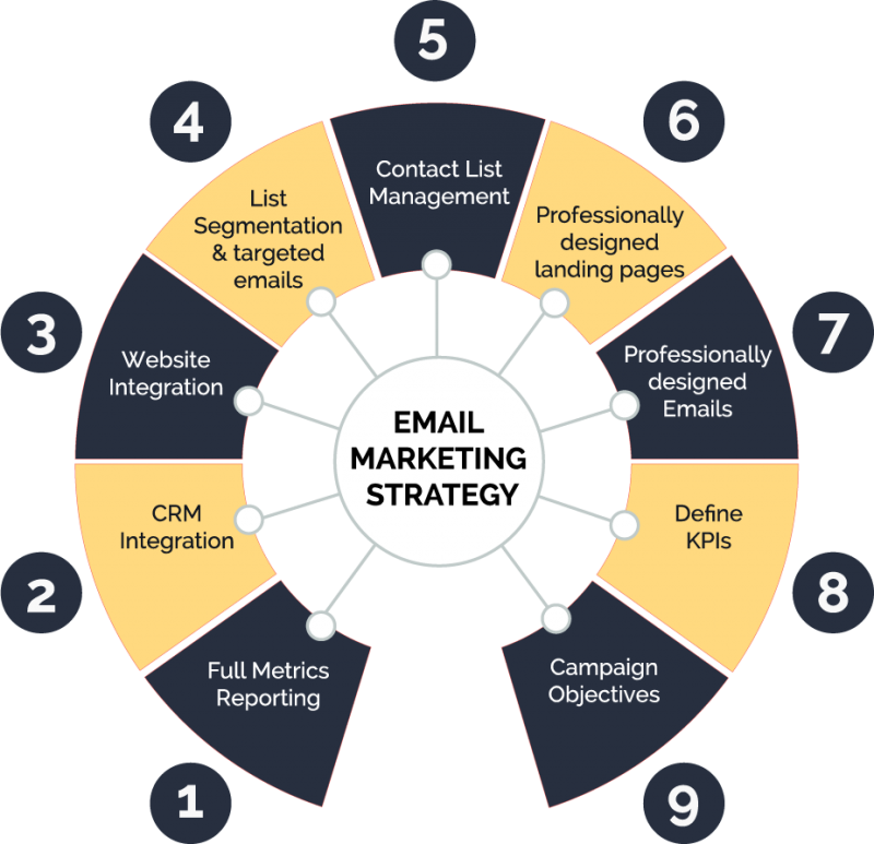 Email Marketing circle